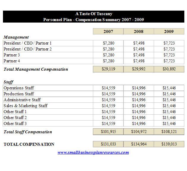restaurant financial plan - Khafre