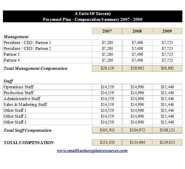 Financial Plan For Restaurant Business Plan
